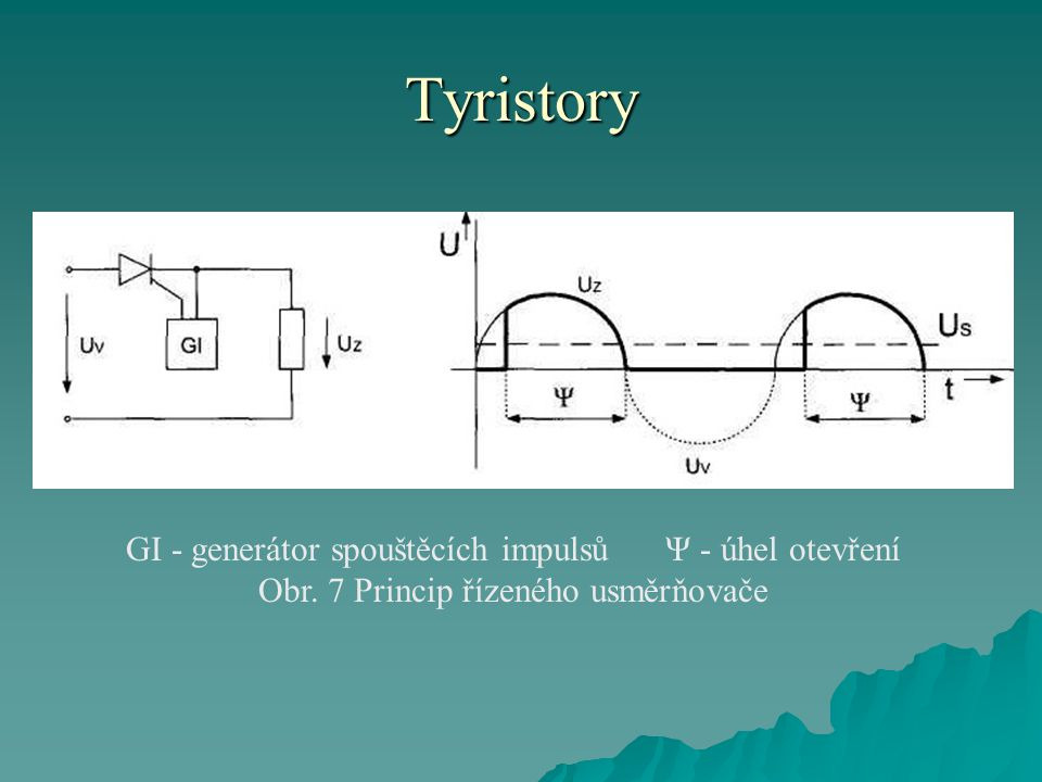 Tyristory GI - generátor spouštěcích impulsů Ψ - úhel otevření