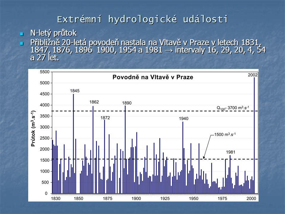 Extrémní hydrologické události