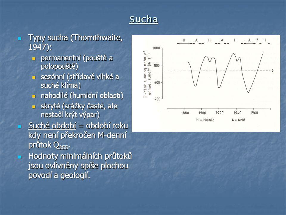 Sucha Typy sucha (Thornthwaite, 1947):