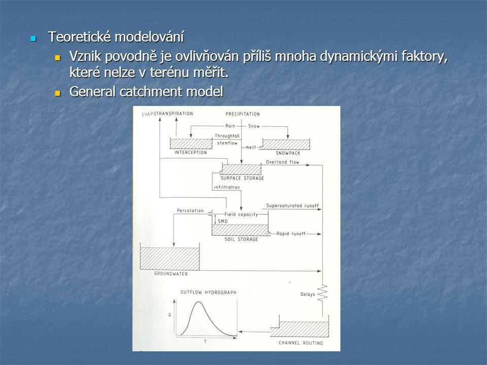Teoretické modelování