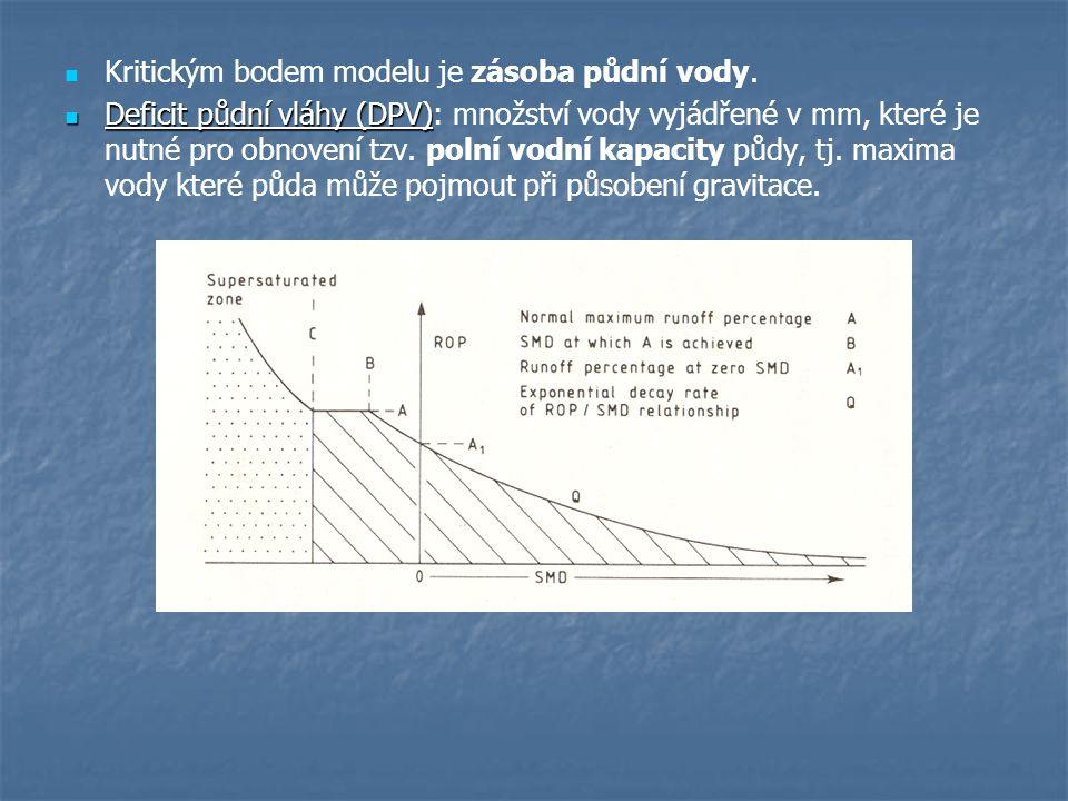 Kritickým bodem modelu je zásoba půdní vody.