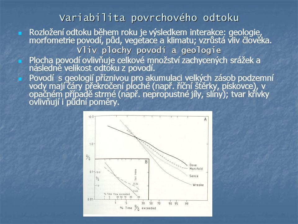 Variabilita povrchového odtoku