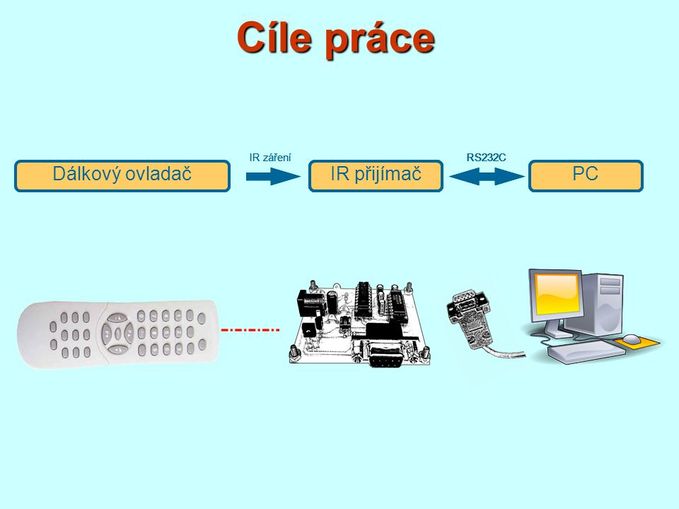 Cíle práce Dálkový ovladač Dálkový ovladač IR přijímač IR přijímač