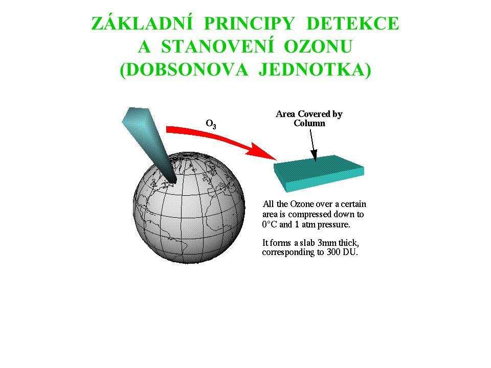 ZÁKLADNÍ PRINCIPY DETEKCE A STANOVENÍ OZONU (DOBSONOVA JEDNOTKA)