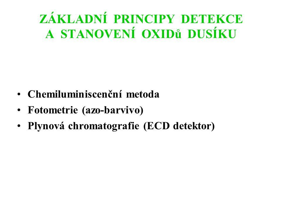 ZÁKLADNÍ PRINCIPY DETEKCE A STANOVENÍ OXIDů DUSÍKU