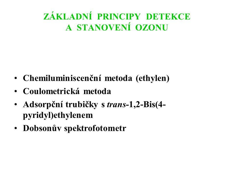 ZÁKLADNÍ PRINCIPY DETEKCE A STANOVENÍ OZONU