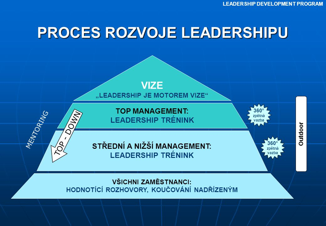 PROCES ROZVOJE LEADERSHIPU
