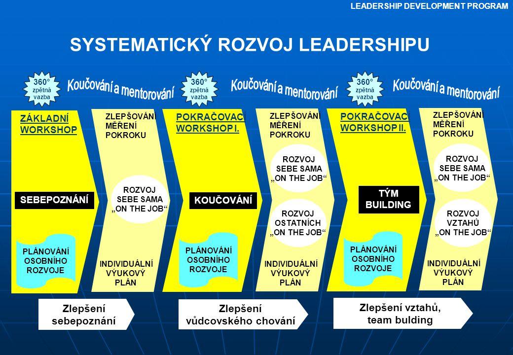 SYSTEMATICKÝ ROZVOJ LEADERSHIPU