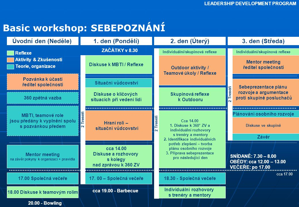 Basic workshop: SEBEPOZNÁNÍ