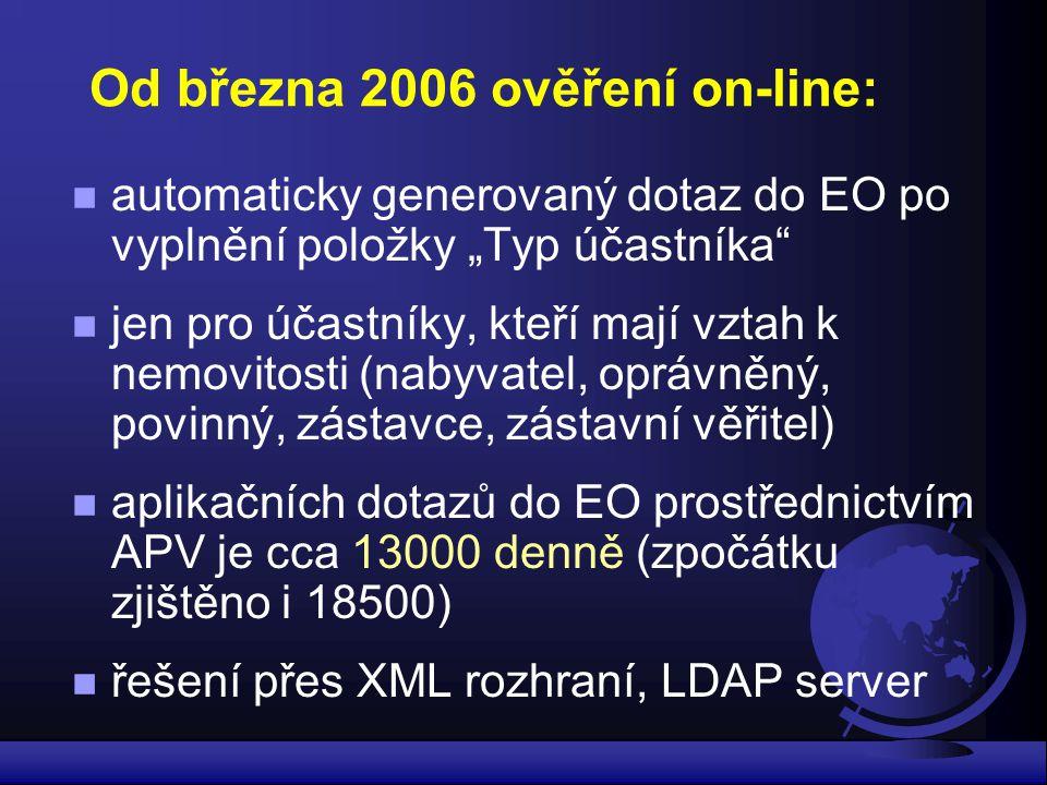 Od března 2006 ověření on-line: