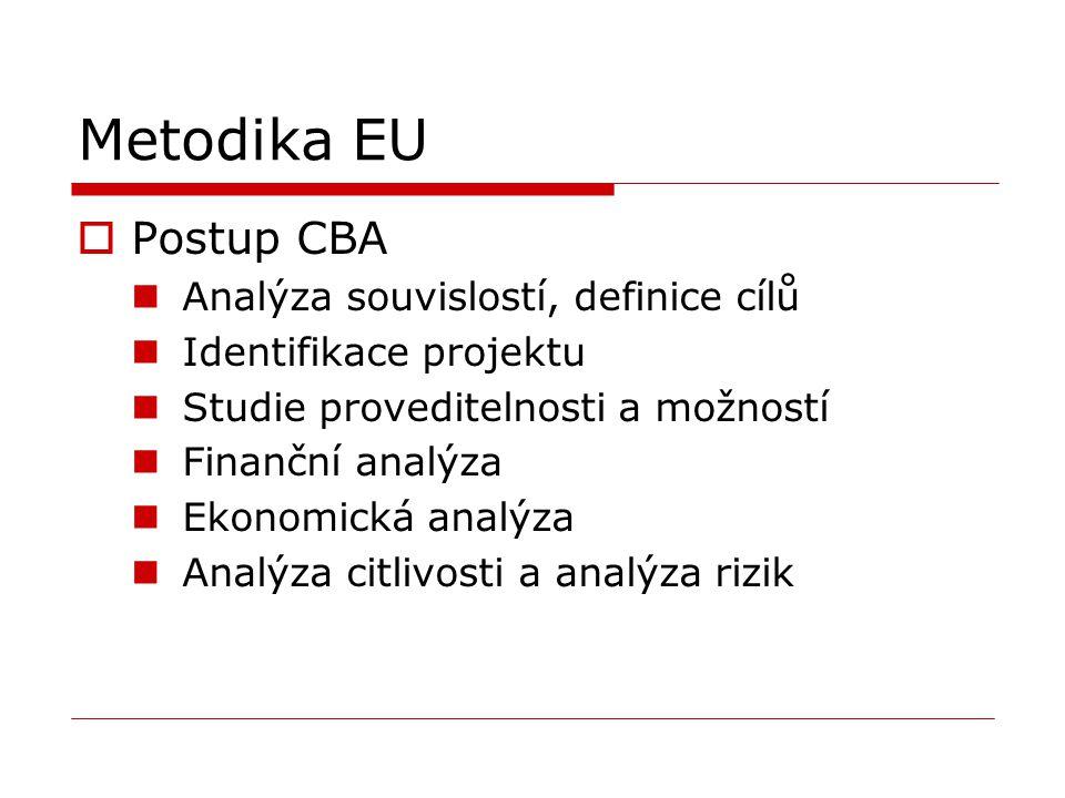 Metodika EU Postup CBA Analýza souvislostí, definice cílů