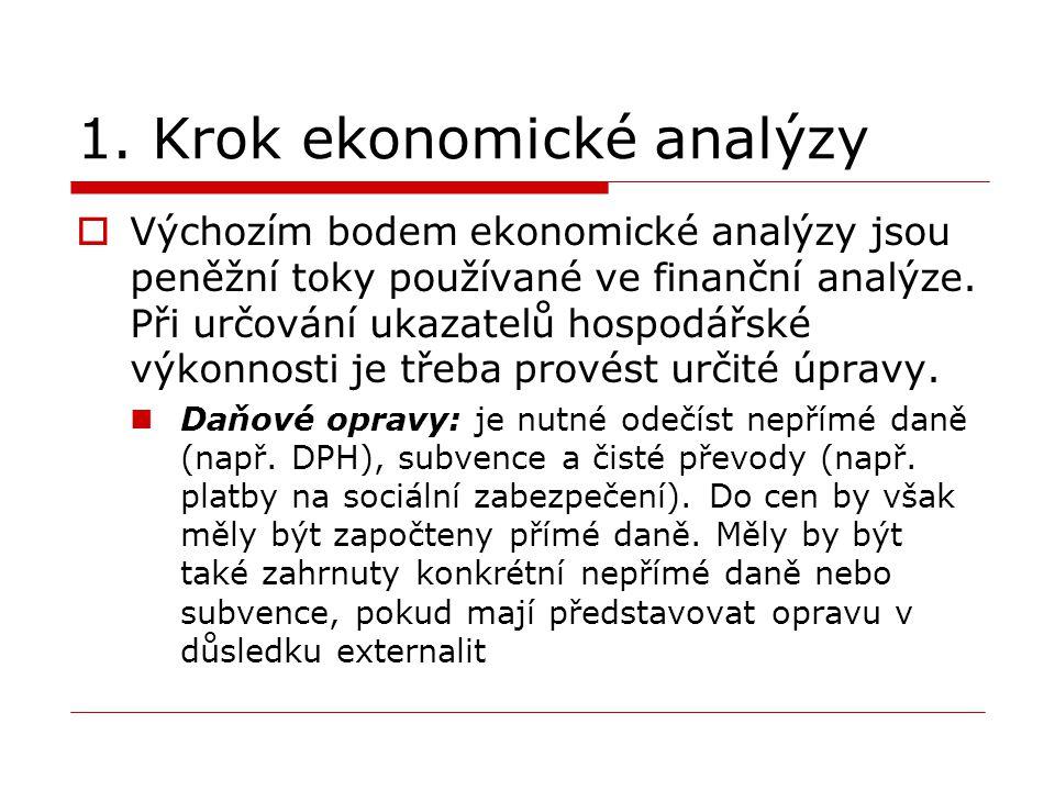 1. Krok ekonomické analýzy