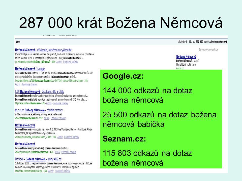 287 000 krát Božena Němcová Google.cz: