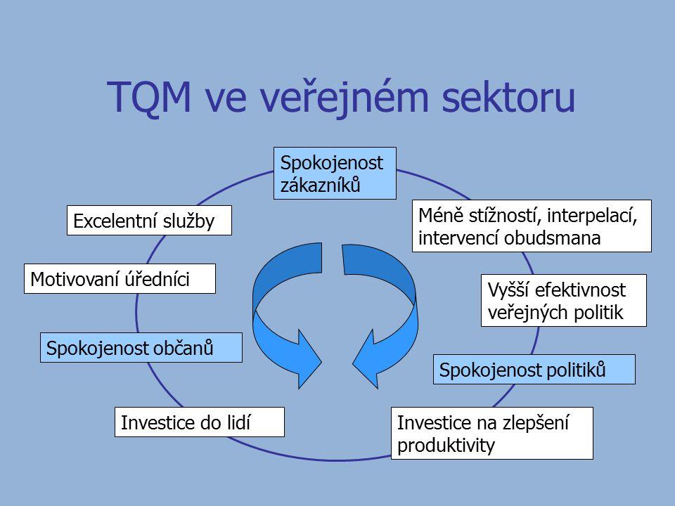 TQM ve veřejném sektoru