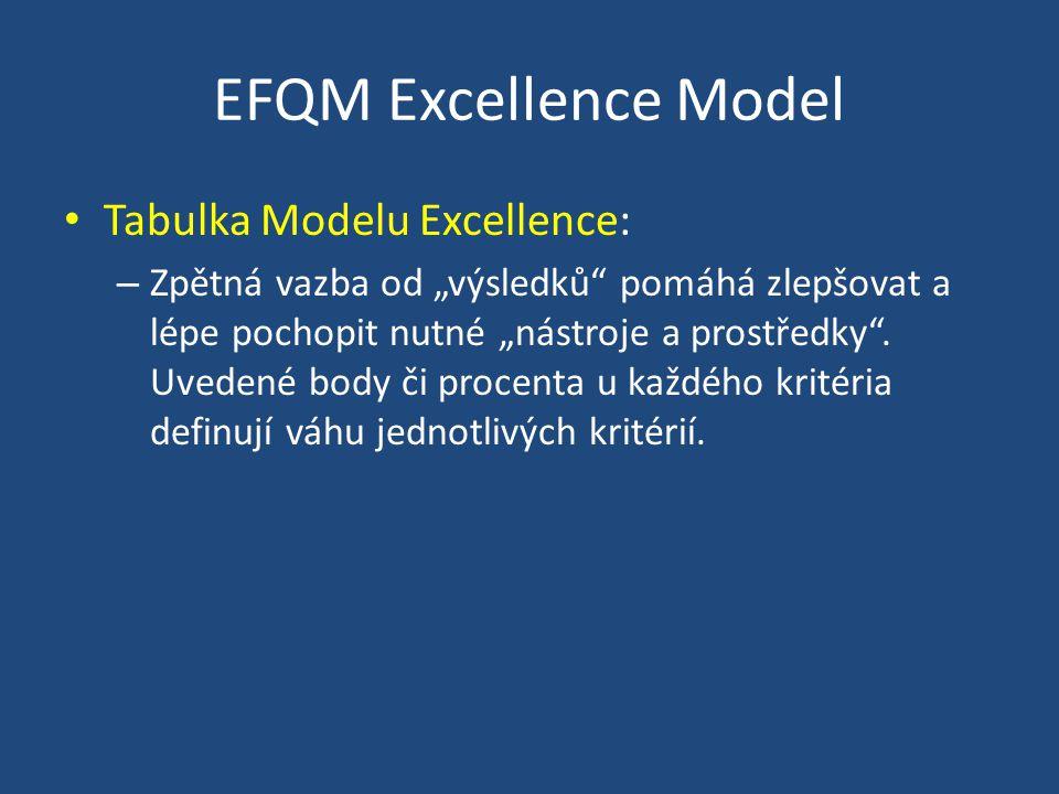 EFQM Excellence Model Tabulka Modelu Excellence:
