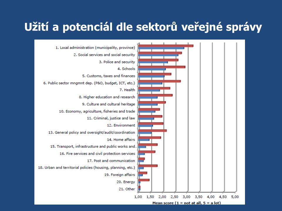 Užití a potenciál dle sektorů veřejné správy