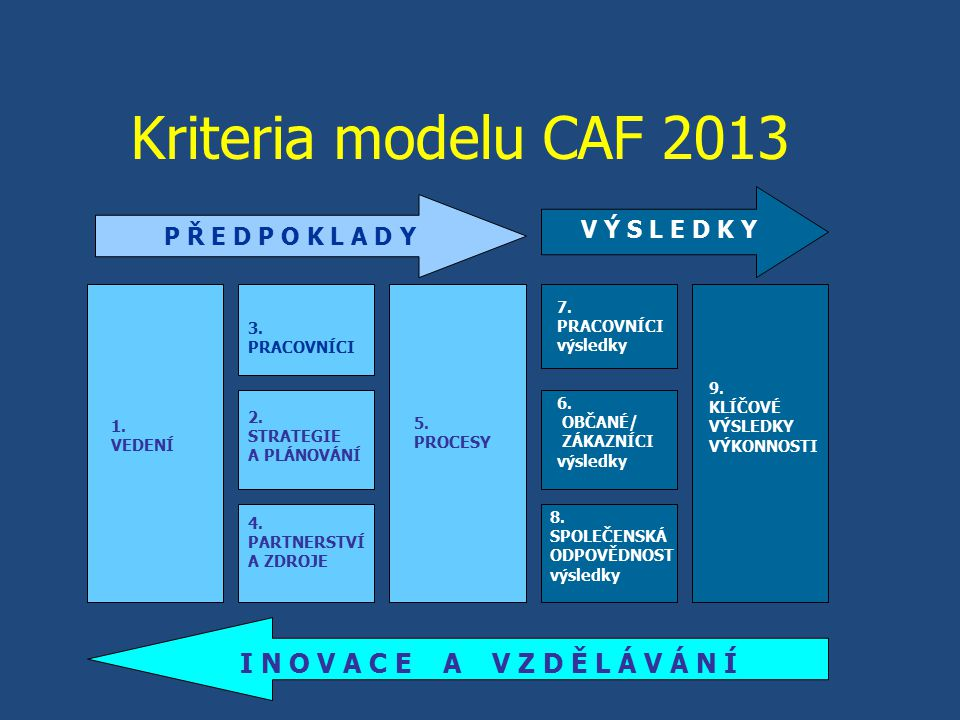 Kriteria modelu CAF 2013 I N O V A C E A V Z D Ě L Á V Á N Í