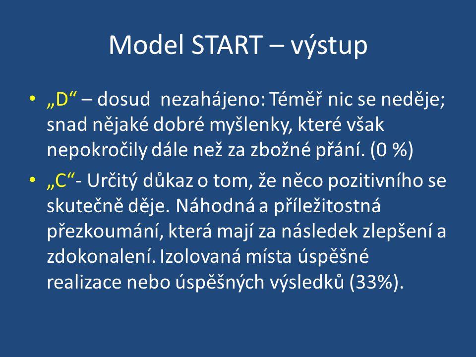 """Model START – výstup """"D – dosud nezahájeno: Téměř nic se neděje; snad nějaké dobré myšlenky, které však nepokročily dále než za zbožné přání. (0 %)"""