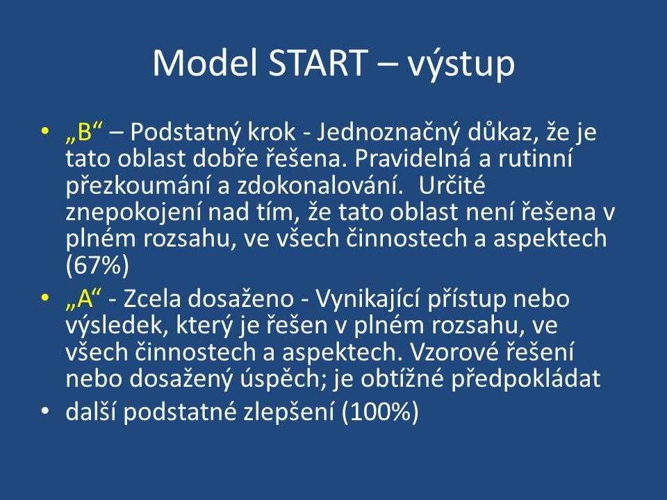 Model START – výstup