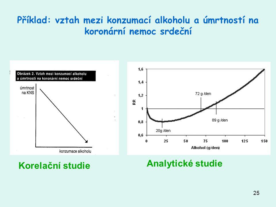 Příklad: vztah mezi konzumací alkoholu a úmrtností na koronární nemoc srdeční