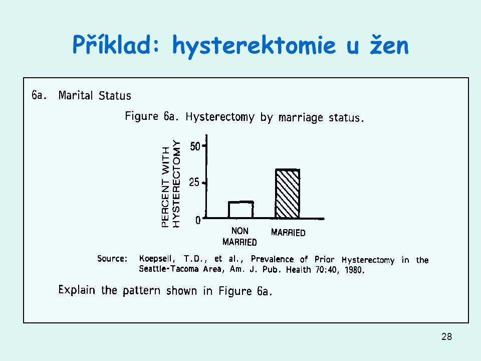 Příklad: hysterektomie u žen