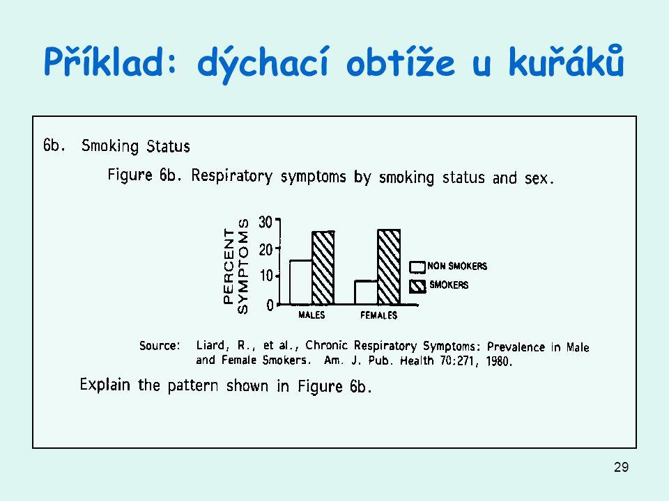 Příklad: dýchací obtíže u kuřáků