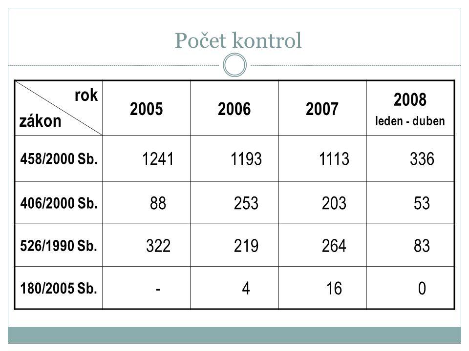 Počet kontrol rok zákon 2005 2006 2007 2008 1241 1193 1113 336 88 253