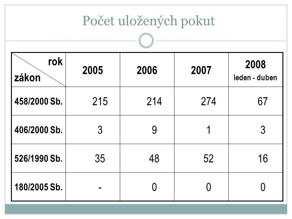 Počet uložených pokut rok zákon 2005 2006 2007 2008 215 214 274 67 3 9