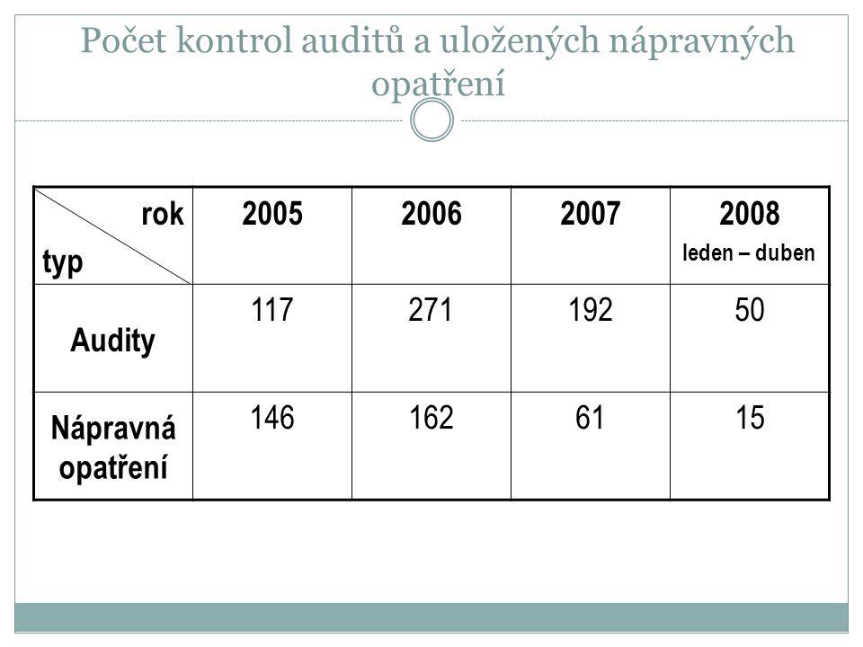 Počet kontrol auditů a uložených nápravných opatření