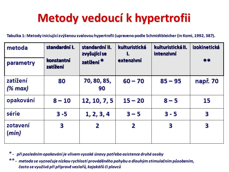 Metody vedoucí k hypertrofii