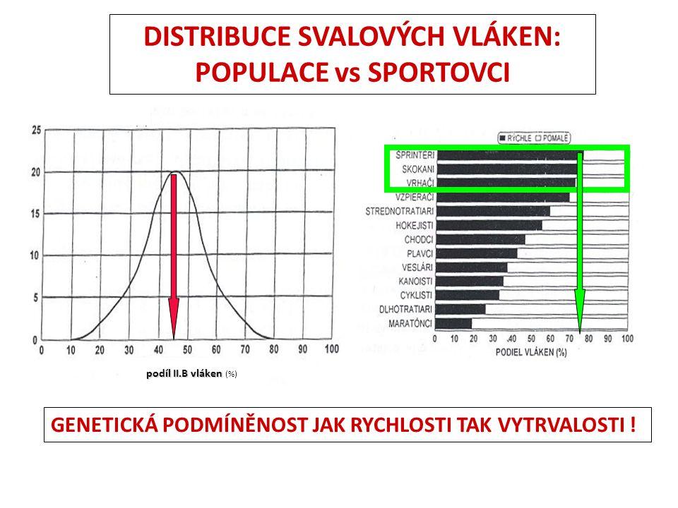 DISTRIBUCE SVALOVÝCH VLÁKEN: POPULACE vs SPORTOVCI