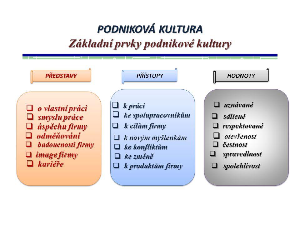 PODNIKOVÁ KULTURA Základní prvky podnikové kultury