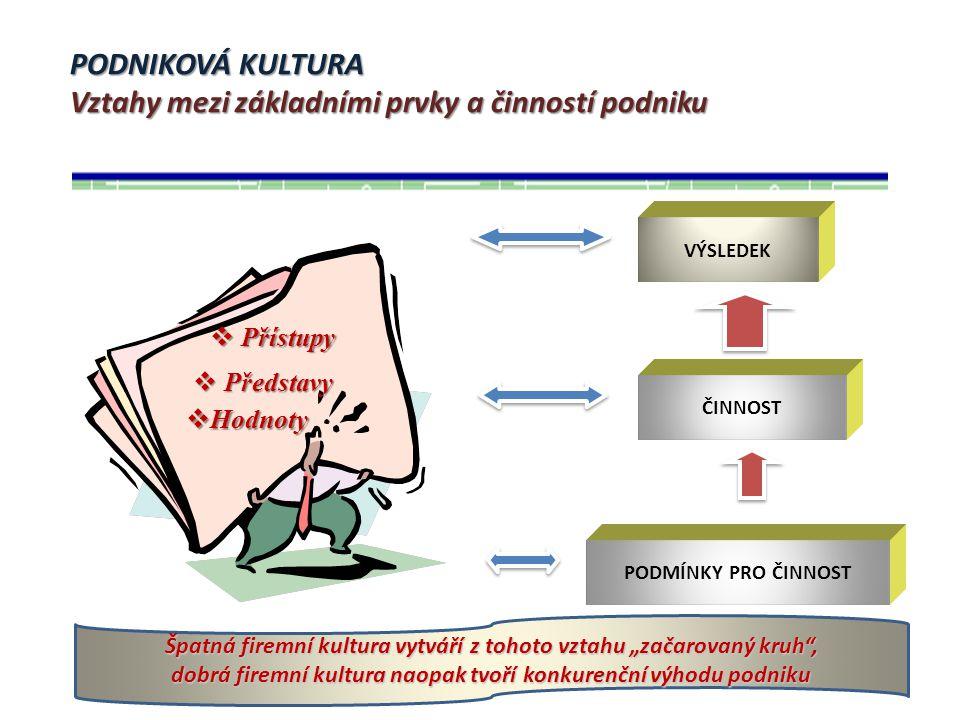 PODNIKOVÁ KULTURA Vztahy mezi základními prvky a činností podniku