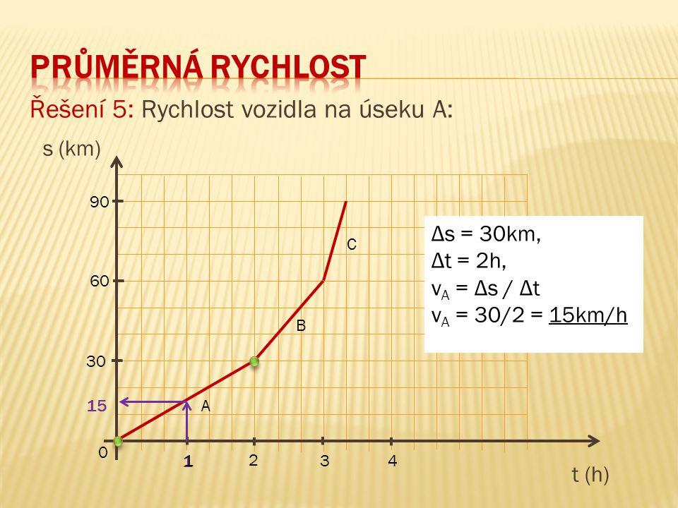 Průměrná rychlost Řešení 5: Rychlost vozidla na úseku A: s (km)