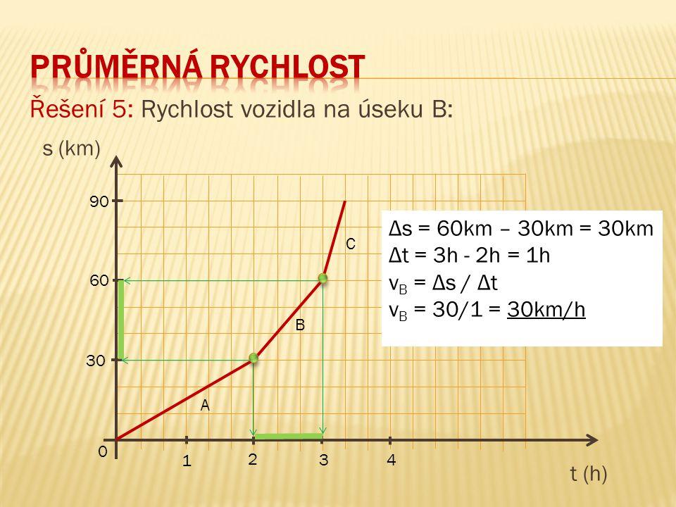 Průměrná rychlost Řešení 5: Rychlost vozidla na úseku B: s (km)