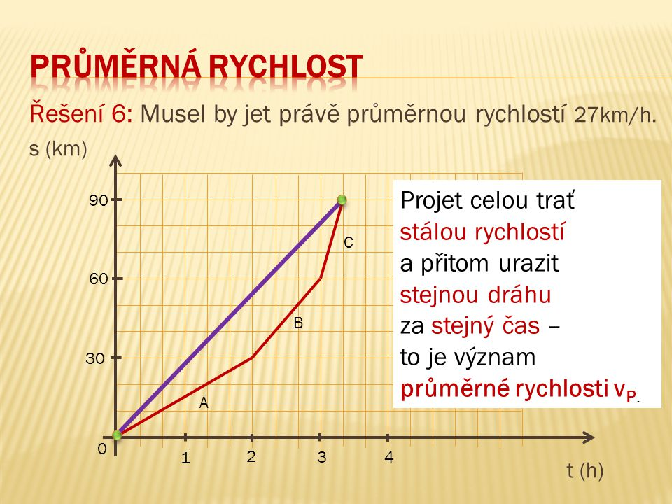 Průměrná rychlost Řešení 6: Musel by jet právě průměrnou rychlostí 27km/h. s (km) t (h) Projet celou trať.