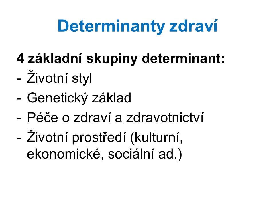 Determinanty zdraví 4 základní skupiny determinant: Životní styl