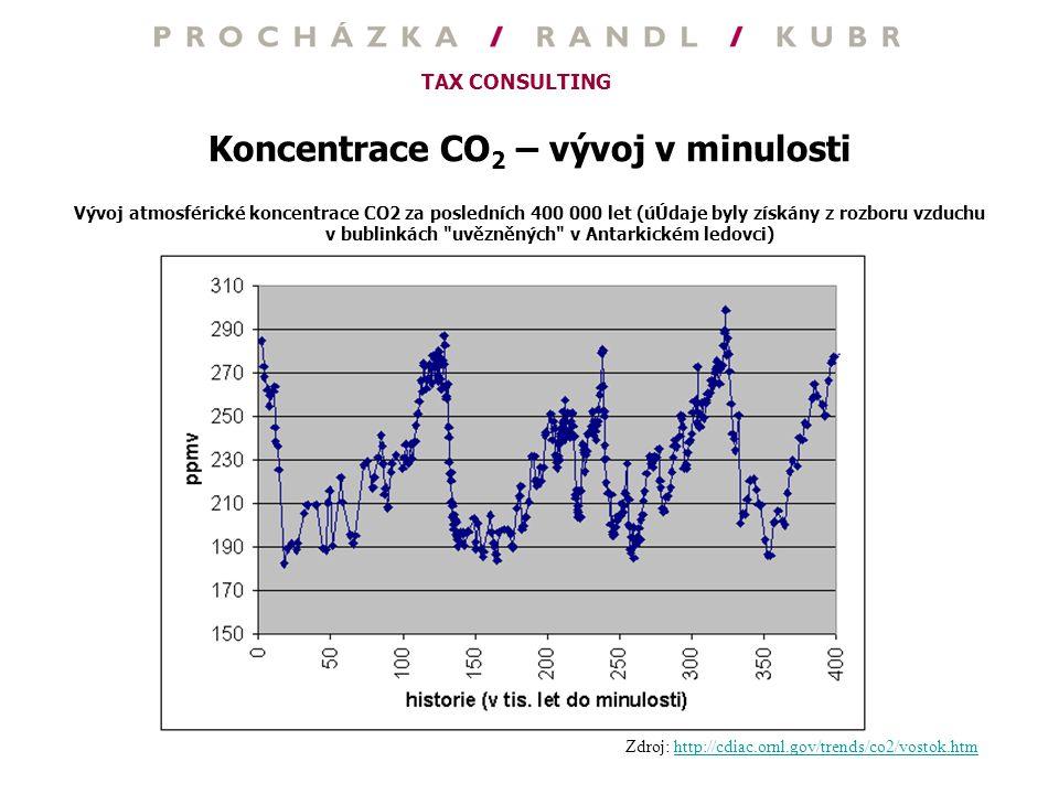 Koncentrace CO2 – vývoj v minulosti