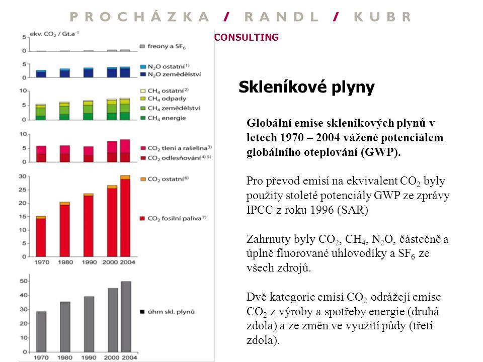 Skleníkové plyny Globální emise skleníkových plynů v letech 1970 – 2004 vážené potenciálem globálního oteplování (GWP).