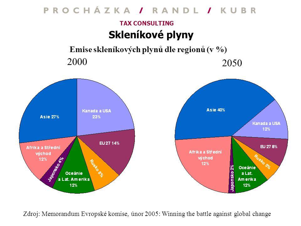 Skleníkové plyny 2000 2050 Emise skleníkových plynů dle regionů (v %)