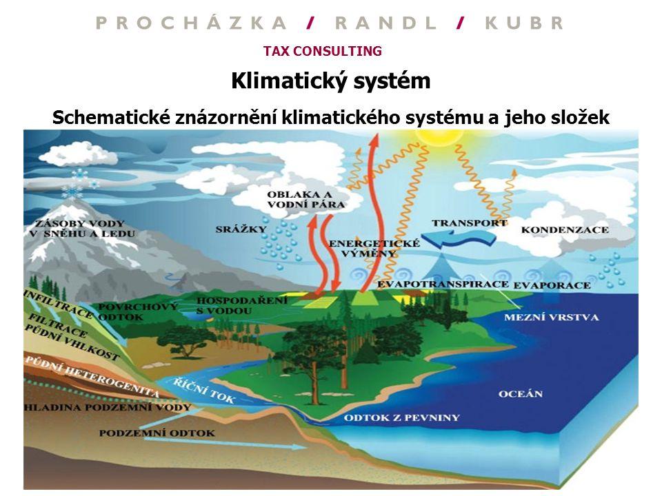 Schematické znázornění klimatického systému a jeho složek