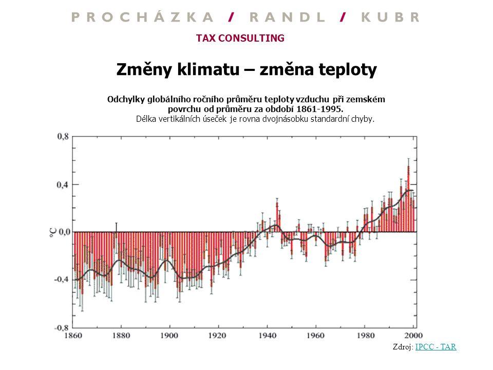 Změny klimatu – změna teploty