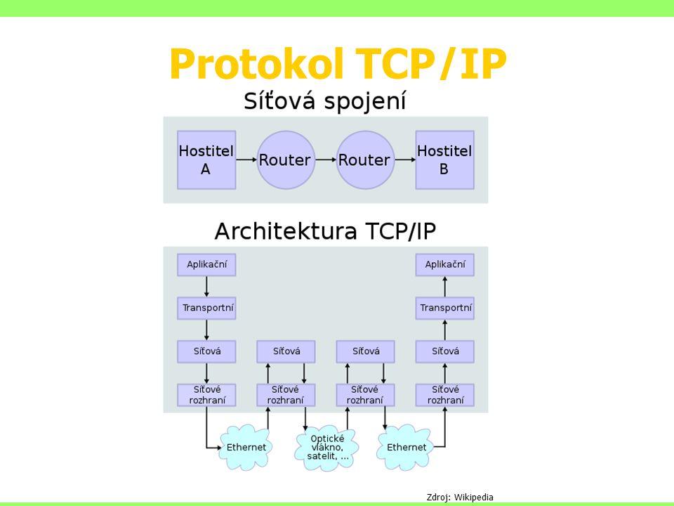 Protokol TCP/IP Zdroj: Wikipedia