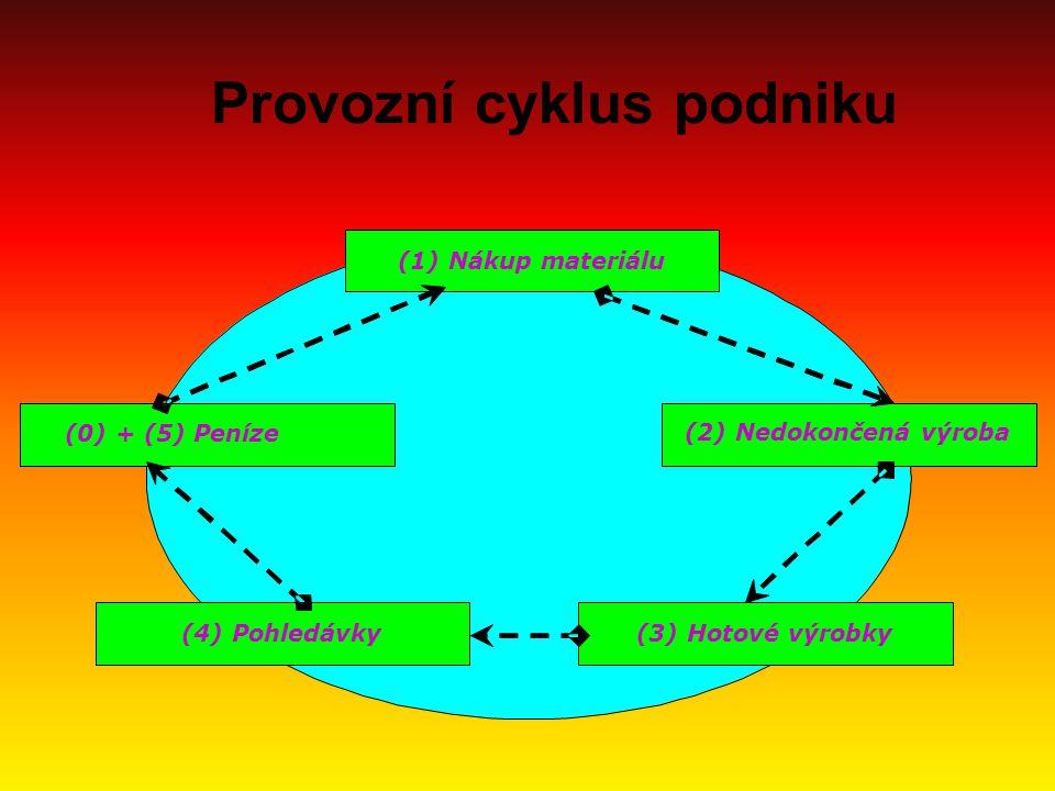 Provozní cyklus podniku