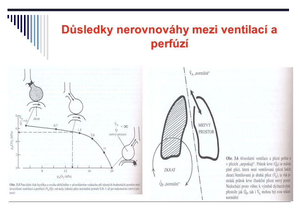 Důsledky nerovnováhy mezi ventilací a perfúzí