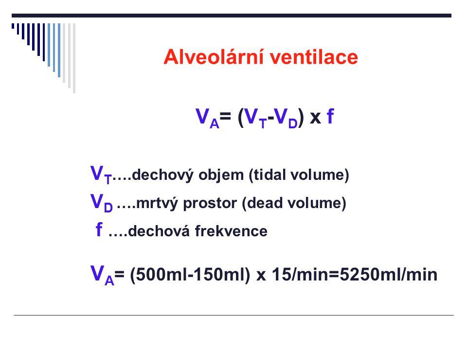 Alveolární ventilace VA= (VT-VD) x f