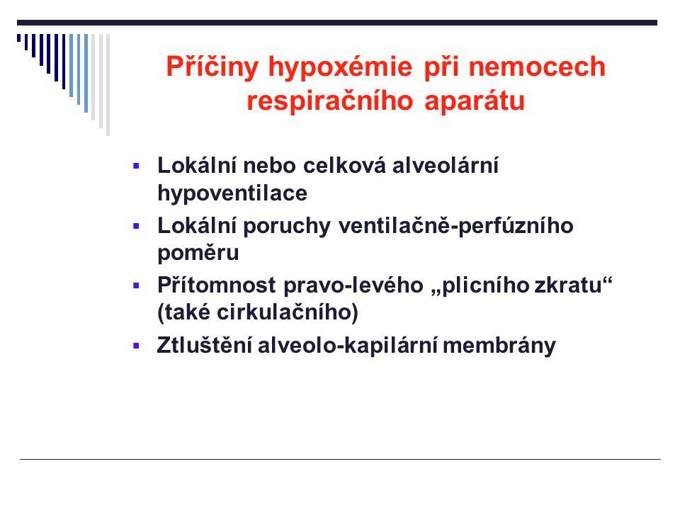 Příčiny hypoxémie při nemocech respiračního aparátu
