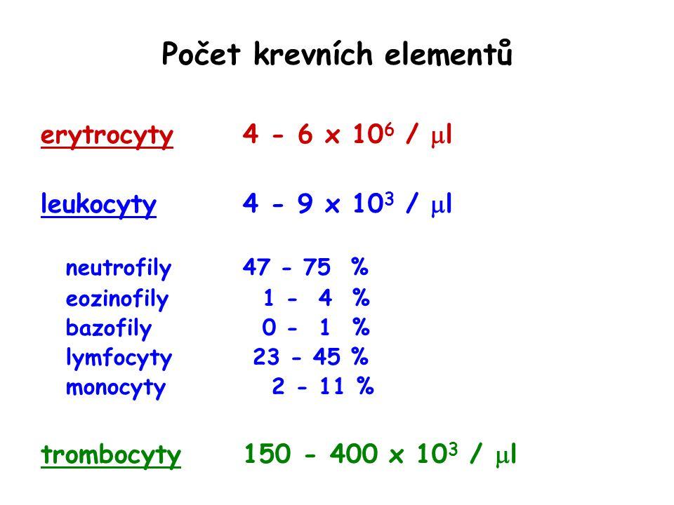 Počet krevních elementů