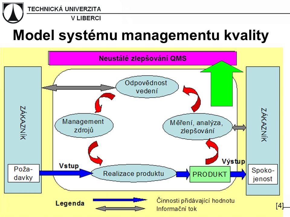 Model systému managementu kvality Neustálé zlepšování QMS