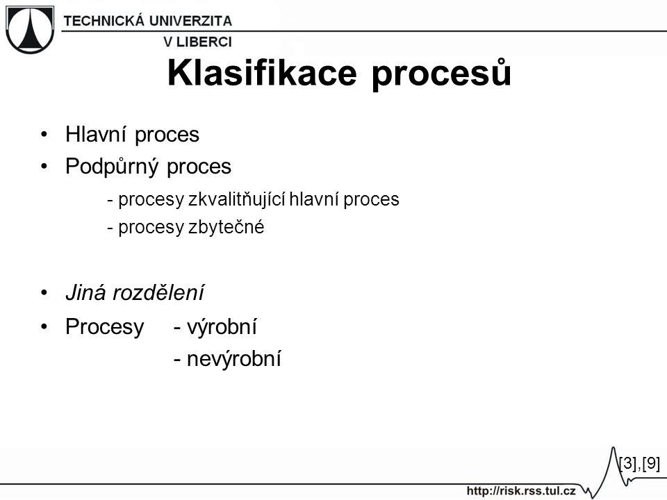 Klasifikace procesů Hlavní proces Podpůrný proces